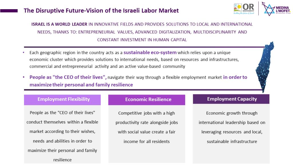 Disruptive Future-Vision of the Israeli abor Market
